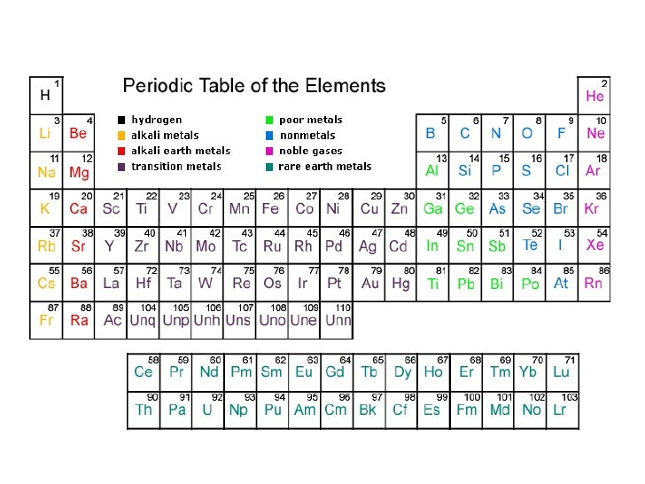 Elements and the periodic table 2010 br 6 urtaz Choice Image