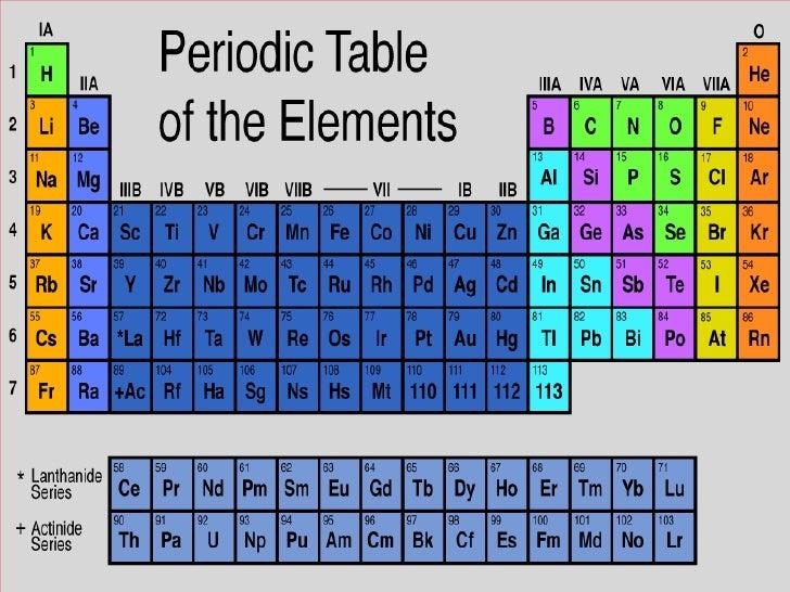 Chemical reactions sb urtaz Images