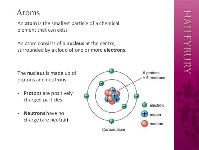 Elements Compounds Mixtures
