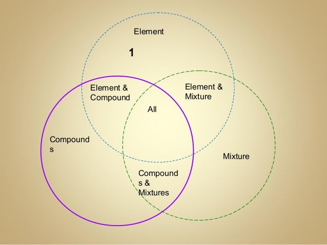 Element Compound And Mixture Of Ven Diagram Diy Wiring Diagrams