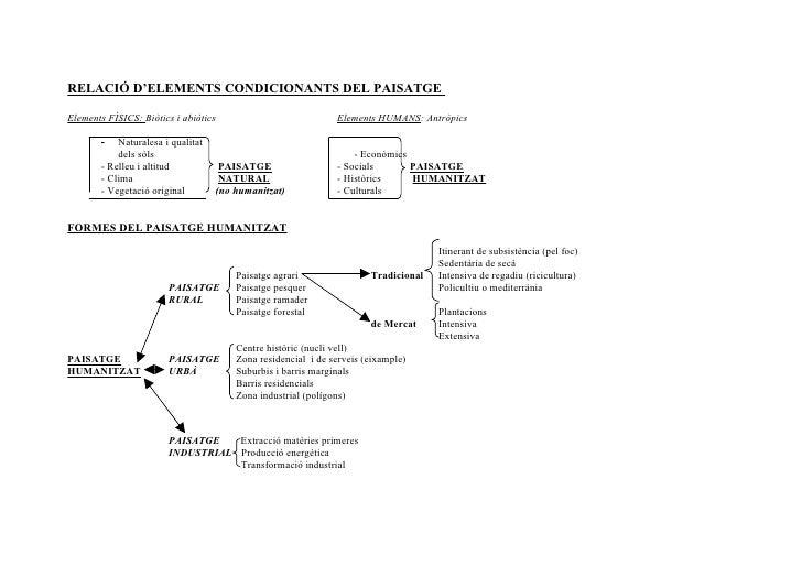 RELACIÓ D'ELEMENTS CONDICIONANTS DEL PAISATGEElements FÍSICS: Biòtics i abiòtics                           Elements HUMANS...