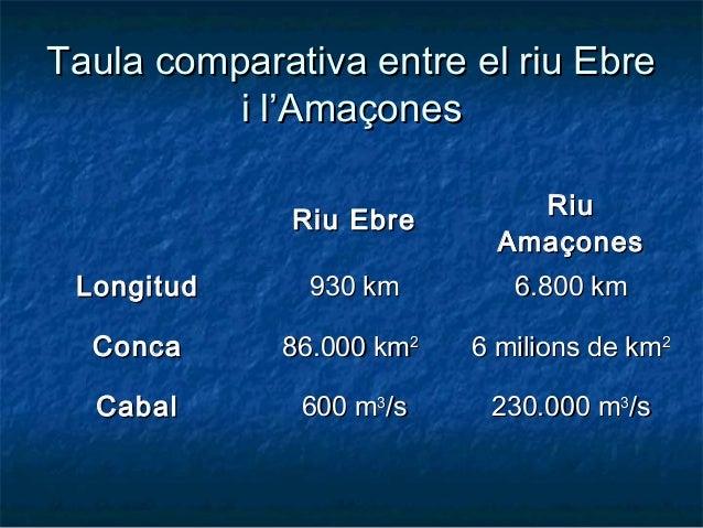 Taula comparativa entre el riu EbreTaula comparativa entre el riu Ebre i l'Amaçonesi l'Amaçones Riu EbreRiu Ebre RiuRiu Am...