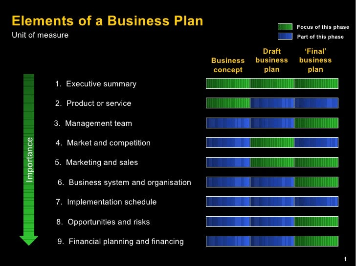 element in business plan