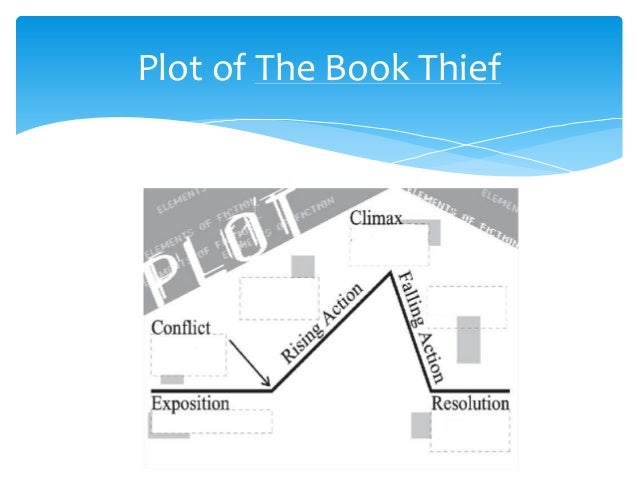 the book thief conflict