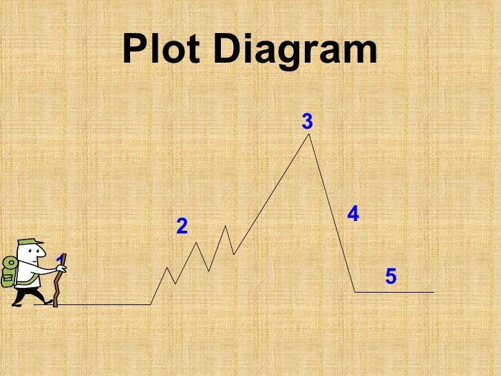 six elements of plot diagram manual guide wiring diagram Plot Diagram Interactive Activity elements of a plot diagram rh slideshare net elements of plot diagram pdf blank plot line diagram