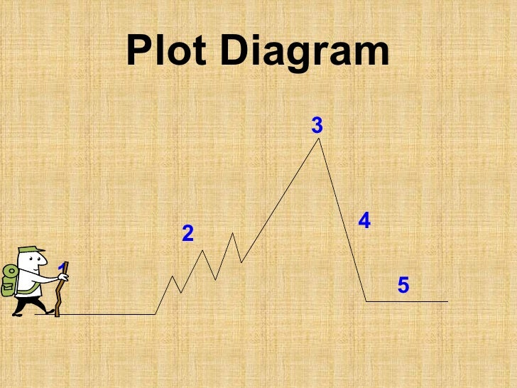 Elements of a plot diagram plot diagram 2 1 3 4 5 ccuart Choice Image