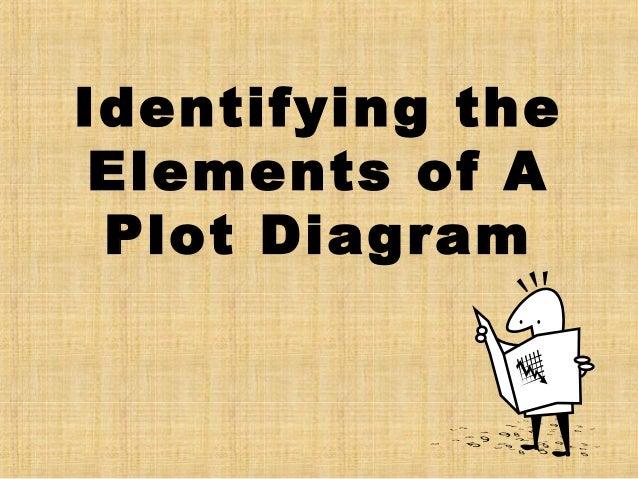Identifying theElements of APlot Diagram