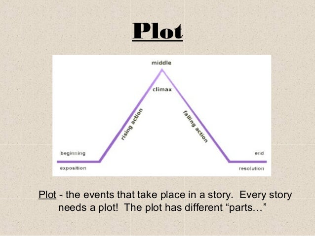 Elements of a story powerpoint plot components ccuart Choice Image