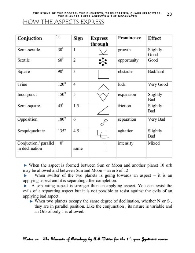 Elements of astrology -NOTES FOR STUDENTS