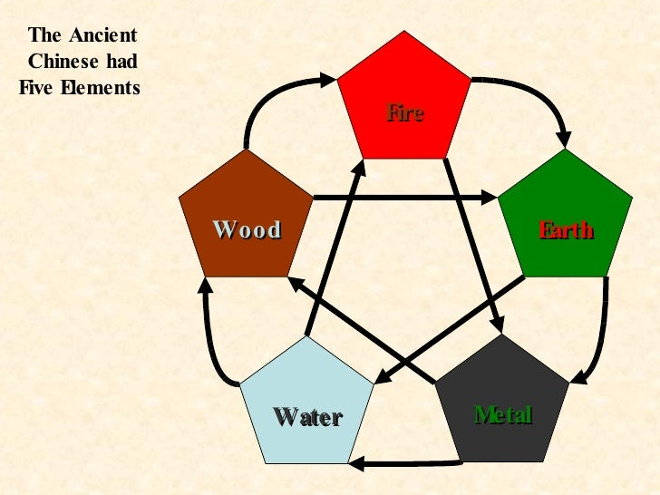 The Ancient Chinese had Five Elements  Fire Wood Water Metal Earth
