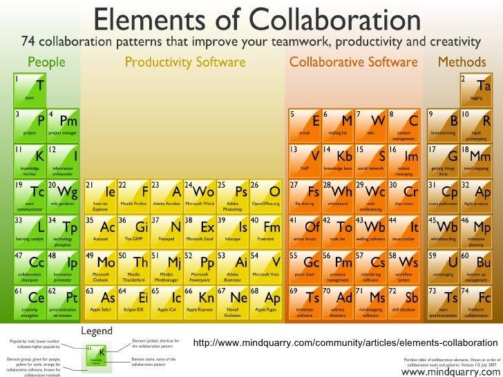 http://www.mindquarry.com/community/articles/elements-collaboration