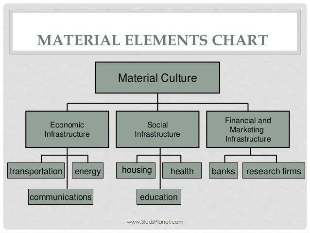 Material Elements