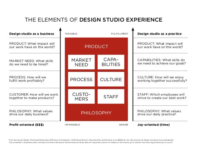 THE ELEMENTS OF DESIGN STUDIO EXPERIENCEDesign studio as a business                                     TANGIBLE          ...