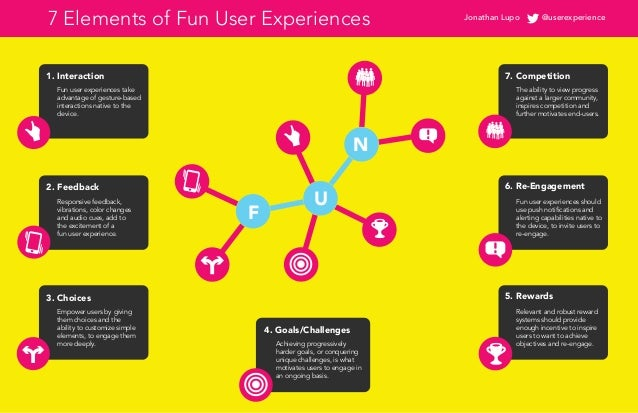 7 Elements of Fun User Experiences 7. Competition 6. Re-Engagement 5. Rewards 1. Interaction 2. Feedback 3. Choices 4. Goa...