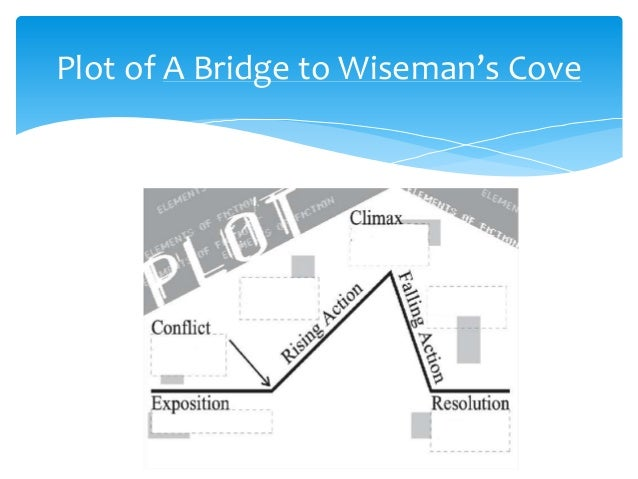 a bridge to wisemans cove The main theme in the novel, a bridge to wiseman's cove, is family in the novel carl and harley are deserted by their family and move with their aunt who doesn't care for the fact that the three share a bond with each other.