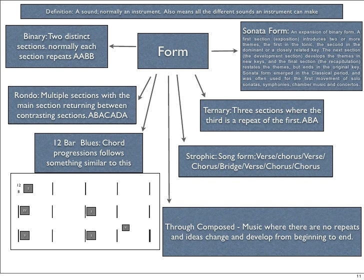 Form And Structure - Lessons - Tes Teach