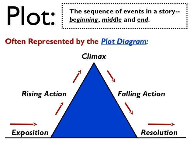Elements of plot Slide 2