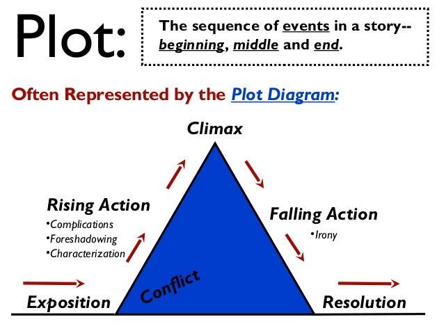 Elements of Plot 2 Slide 2