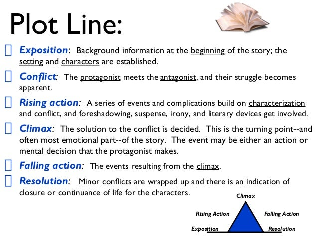 how to write a story plot Steps of writing a short story so that the reader is able to easily follow the plot and be involved in the story together with the protagonist.