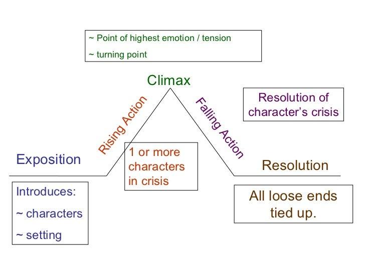 Cinderella plot diagram trusted wiring diagram elements of plot cinderella plot diagram fill in cinderella plot diagram ccuart Choice Image