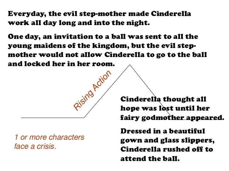 Elements Of Plot Cinderella