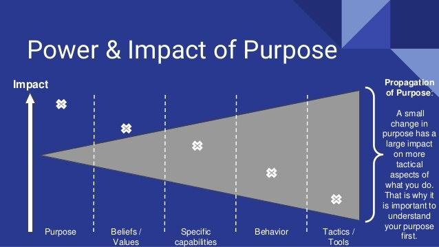 Power & Impact of Purpose Impact Purpose Beliefs / Values Specific capabilities Tactics / Tools Behavior Propagation of Pu...