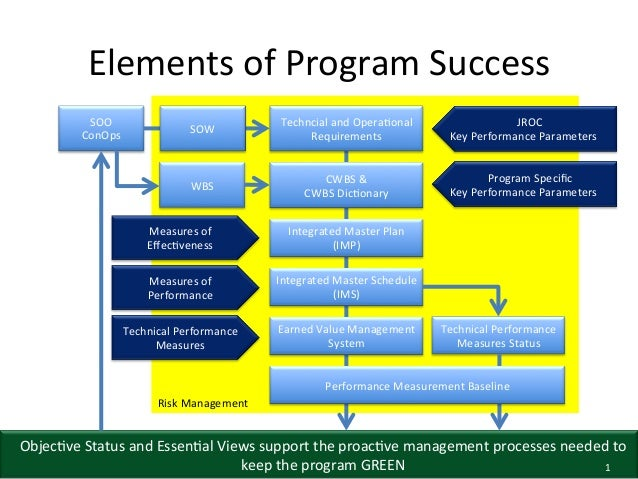 Elements  of  Program  Success   SOW    Techncial  and  Opera6onal   Requirements    JROC     Key  ...