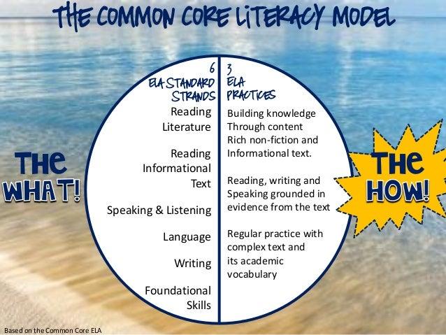 The Common Core literacy Model 6 Ela Standard Strands 3 ELA Practices Reading Literature Reading Informational Text Speaki...