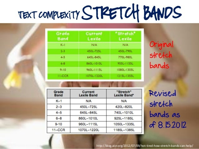 text complexity Stretch Bands http://blog.aicr.org/2012/07/09/hot-tired-how-stretch-bands-can-help/ Revised stretch bands ...
