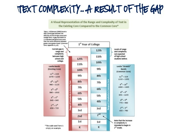 Text Complexity…A Result of the Gap http://blog.aicr.org/2012/07/09/hot-tired-how-stretch-bands-can-help/