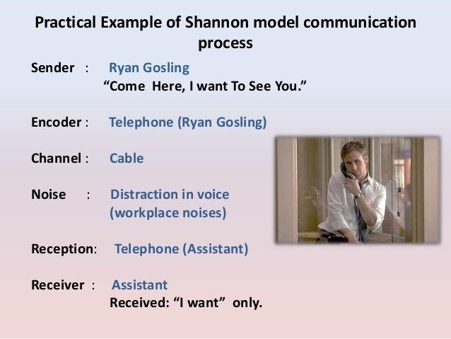 Shannons Elements Of Communication Process  E2 80 A2 Information Source  E2 80 A2 Encoder  E2 80 A2 The Channel  E2 80 A2 Decoder  E2 80 A2 Receiver  E2 80 A