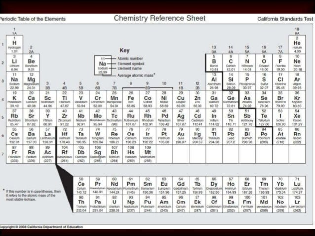 Cst Review Elements And Periodic Table