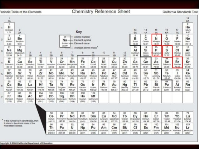 Cst periodic table choice image periodic table of elements list cst review elements and periodic table urtaz Images