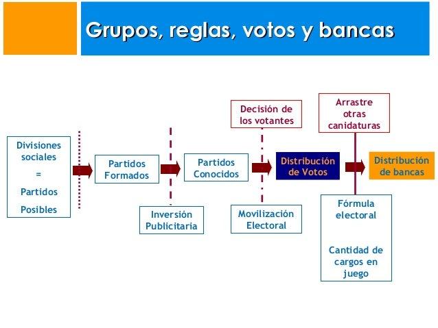 Grupos, reglas, votos y bancas  Decisión de los votantes Divisiones sociales =  Partidos Formados  Partidos Conocidos  Arr...