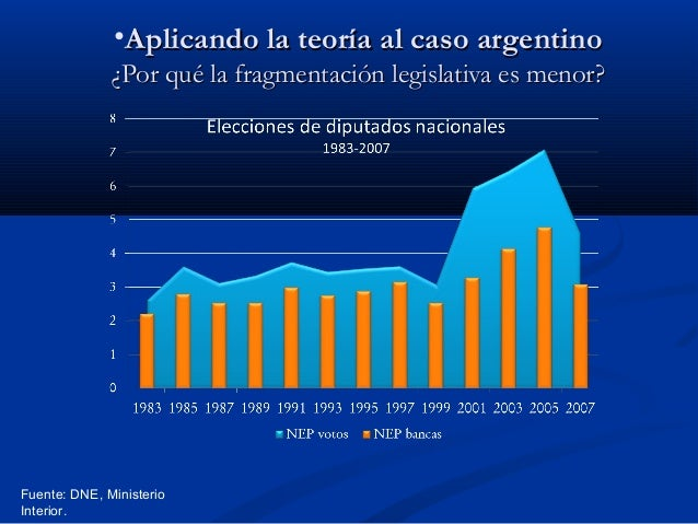 •Aplicando la teoría al caso argentino ¿Por qué la fragmentación legislativa es menor?  Fuente: DNE, Ministerio Interior.
