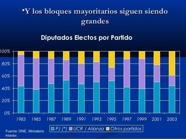 •Y los bloques mayoritarios siguen siendo grandes Diputados Electos por Partido  100% 80% 60% 40% 20% 0% 1983  1985  Fuent...