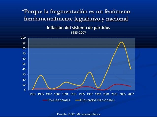 •Porque la fragmentación es un fenómeno fundamentalmente legislativo y nacional  Fuente: DNE, Ministerio Interior.