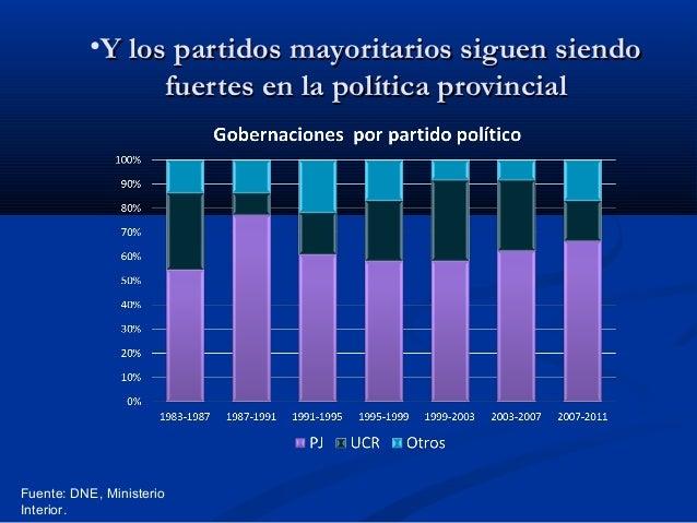 •Y los partidos mayoritarios siguen siendo fuertes en la política provincial  Fuente: DNE, Ministerio Interior.