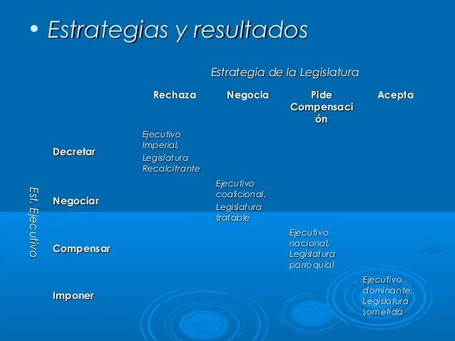 • Estrategias y resultados Estrategia de la Legislatura Rechaza  Decretar  Est. Ejecutivo Est. Ejecutivo  Negociar  Compen...