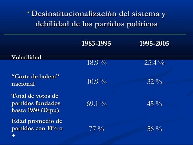 """• Desinstitucionalización del sistema y  debilidad de los partidos políticos 1983-1995  1995-2005  18.9 %  25.4 %  """"Corte ..."""