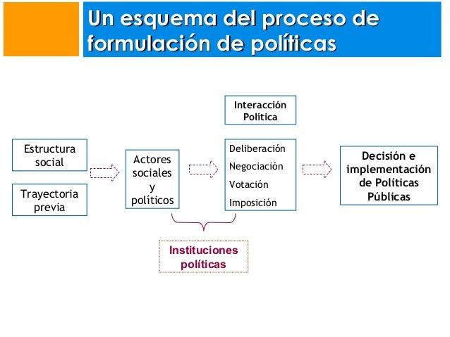 Un esquema del proceso de formulación de políticas Interacción Política  Estructura social Trayectoria previa  Actores soc...