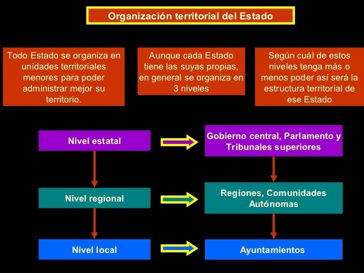 El Espacio Político Organización Territorial