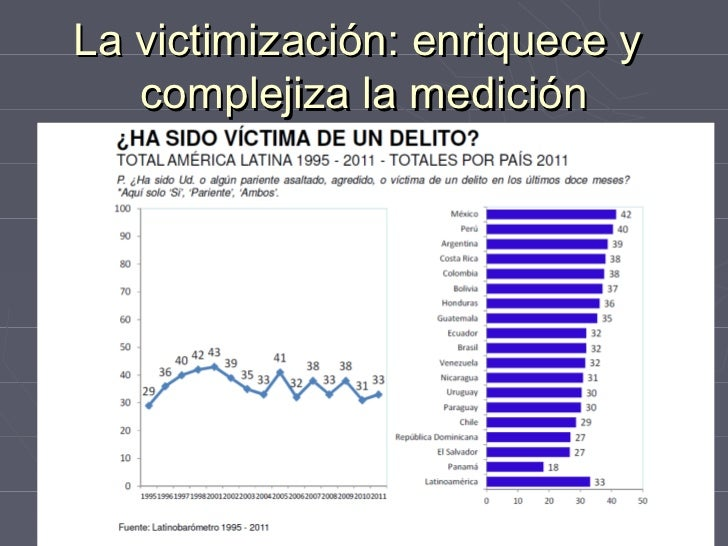 La victimización: enriquece y   complejiza la medición