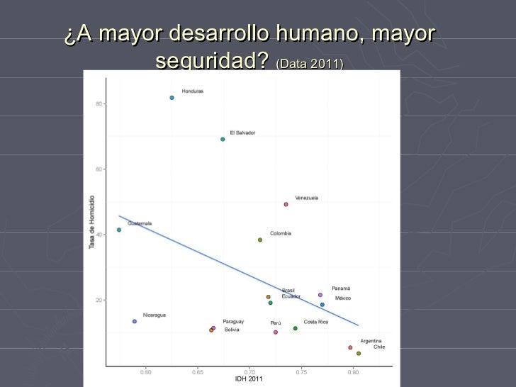 Latinobarómetro 2011
