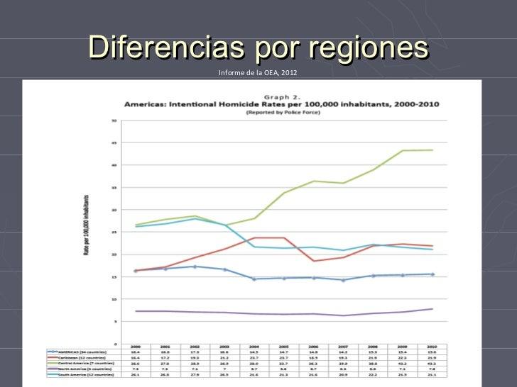 Diferencias dentrola de2012 regiones             Informe de OEA,                             las
