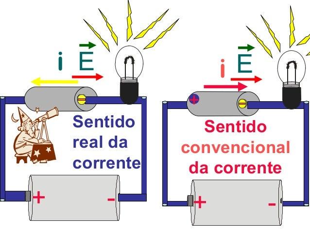 Eletrodinamica intensidade da corrente eletrica