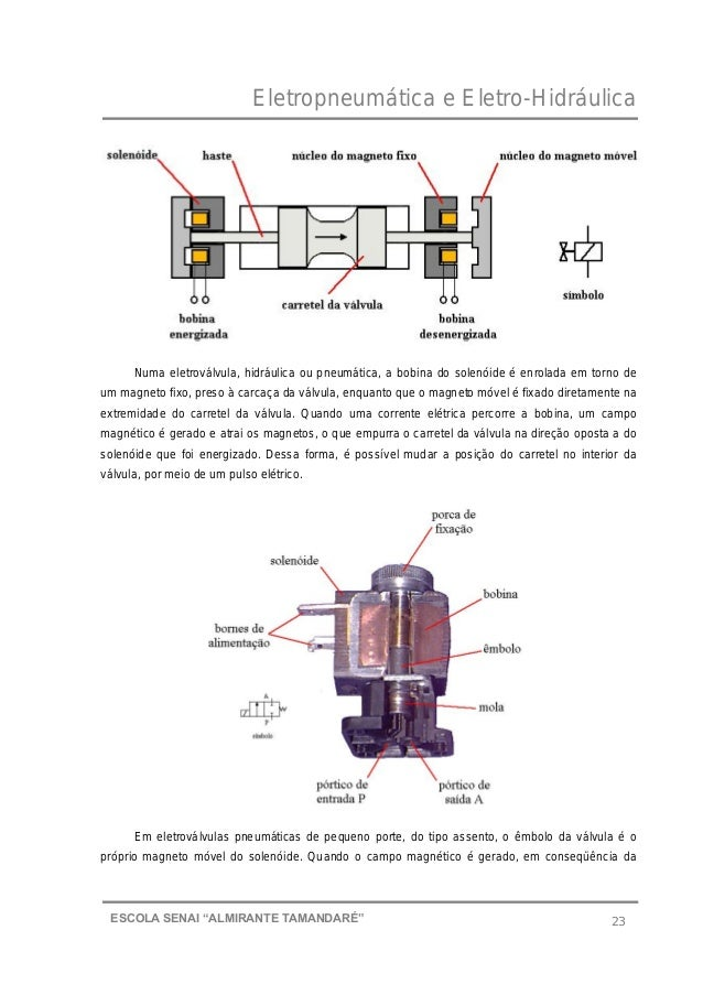 """Eletropneumática e Eletro-Hidráulica 23ESCOLA SENAI """"ALMIRANTE TAMANDARɔ Numa eletroválvula, hidráulica ou pneumática, a ..."""