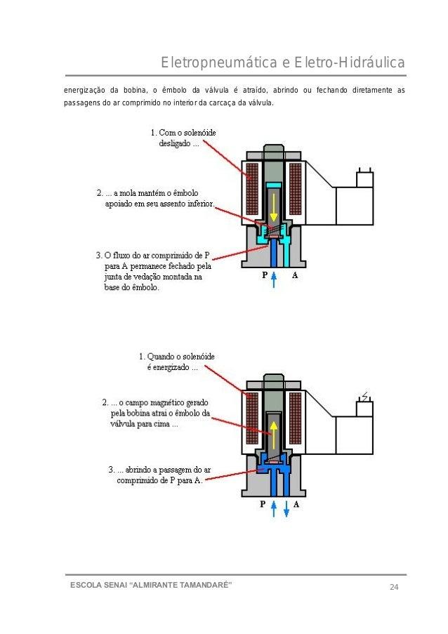 """Eletropneumática e Eletro-Hidráulica 24ESCOLA SENAI """"ALMIRANTE TAMANDARɔ energização da bobina, o êmbolo da válvula é atr..."""