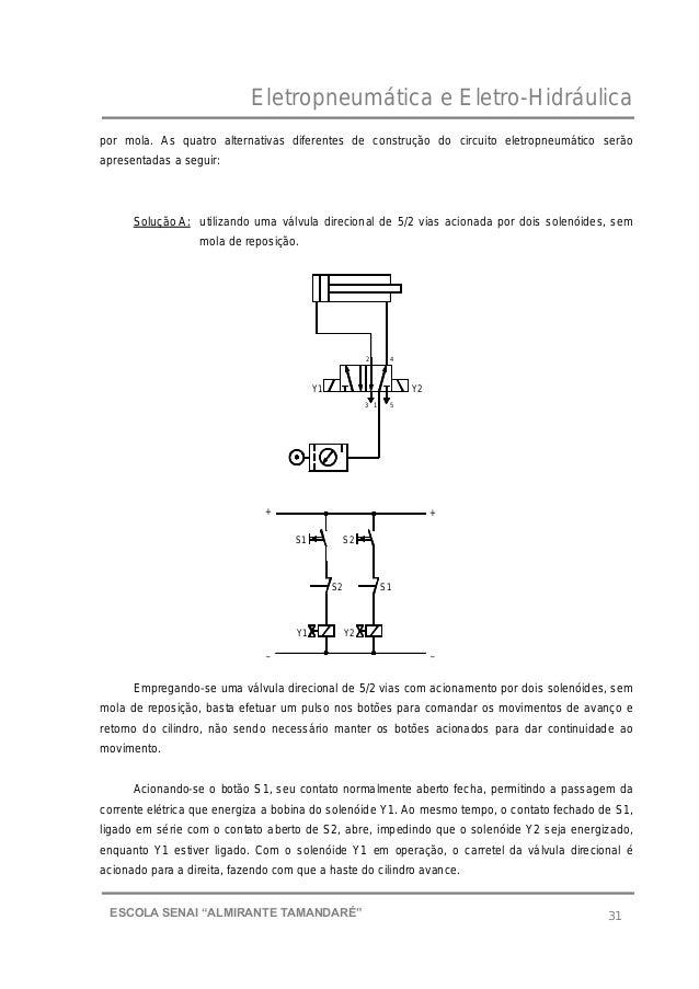 """Eletropneumática e Eletro-Hidráulica 31ESCOLA SENAI """"ALMIRANTE TAMANDARɔ por mola. As quatro alternativas diferentes de c..."""