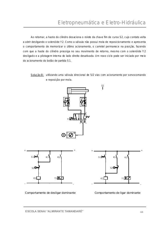 """Eletropneumática e Eletro-Hidráulica 44ESCOLA SENAI """"ALMIRANTE TAMANDARɔ Ao retornar, a haste do cilindro desaciona o rol..."""